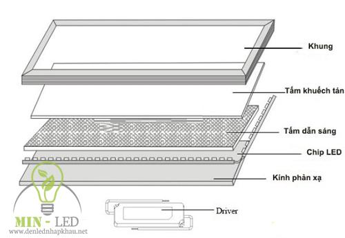 Tùy vào từng không gian khác nhau nên sẽ sử dụng các loại đèn Led âm trần