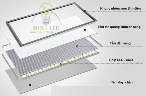 Cấu tạo đèn Led âm trần Panel