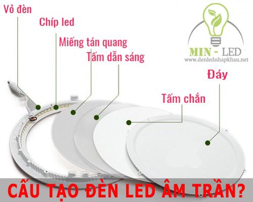 Đèn Led âm trần có 3 loại: Đế dày, đế mỏng, Panel. Các bộ phận chính có cấu tạo giống nhau