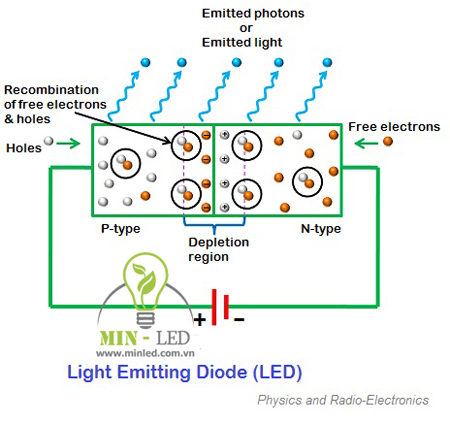 Cấu tạo chip LED