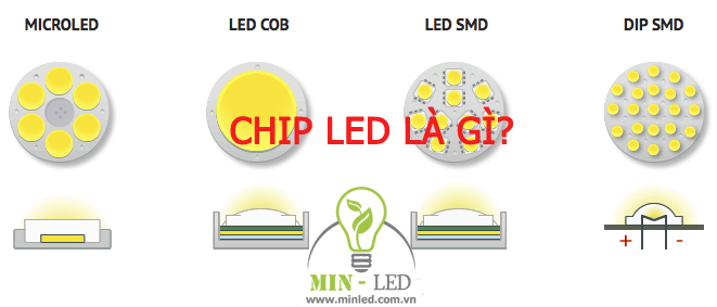 Chip LED là gì