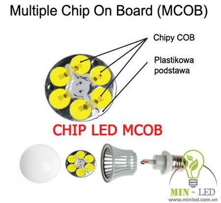 Chip MCOB
