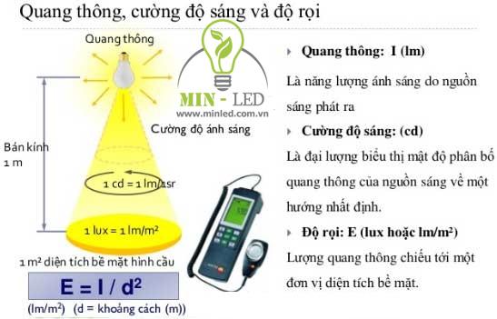Bạn cần nắm rõ thông số đèn LED quang thông để chọn được sản phẩm phù hợp