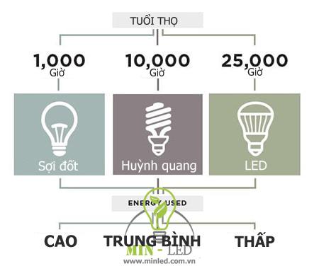 Tuổi thọ trung bình đèn LED