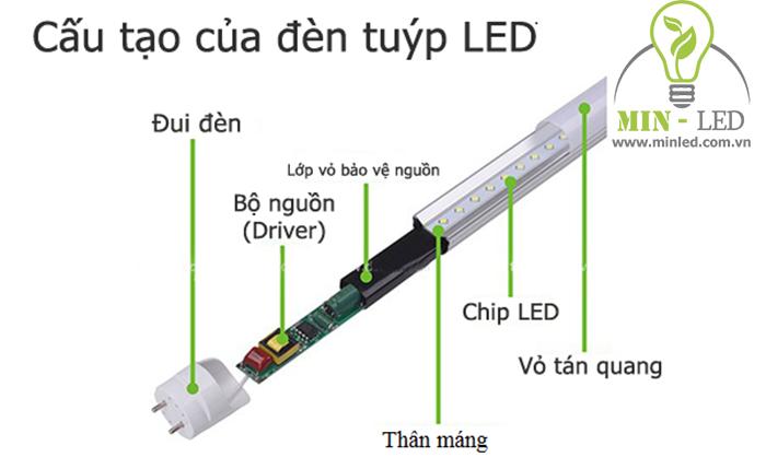 Cấu tạo cơ bản đèn tuyp led âm trần 300x1200 1