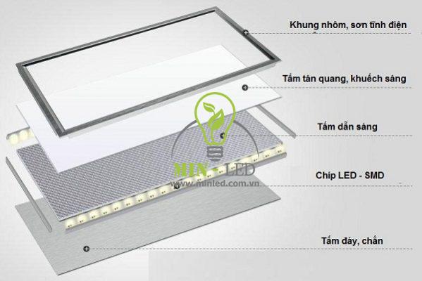 Mô phỏng cấu tạo đèn âm trần 300x1200 dạng Panel