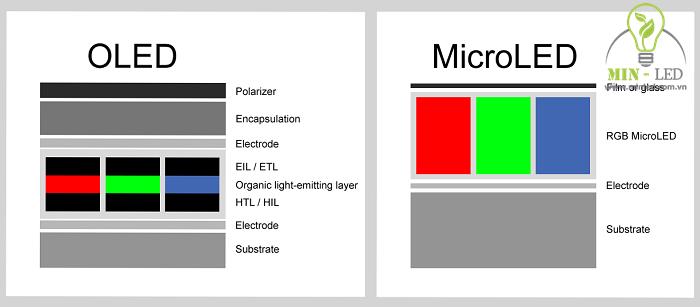 microled là gì 2