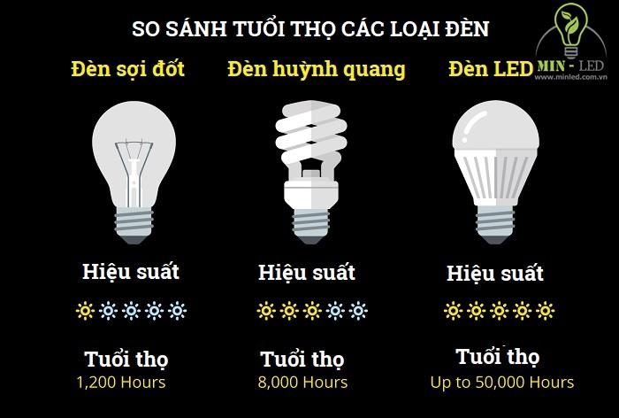 Tuổi thọ đèn LED