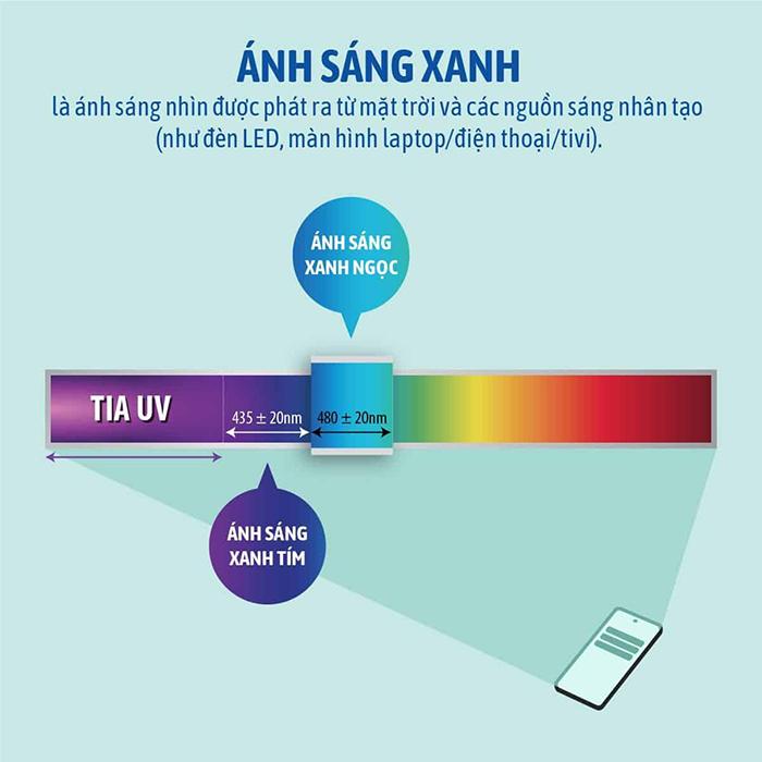 Ánh sáng xanh là gì? chúng ảnh hưởng tới cuộc sống của chúng ta như thế nào?