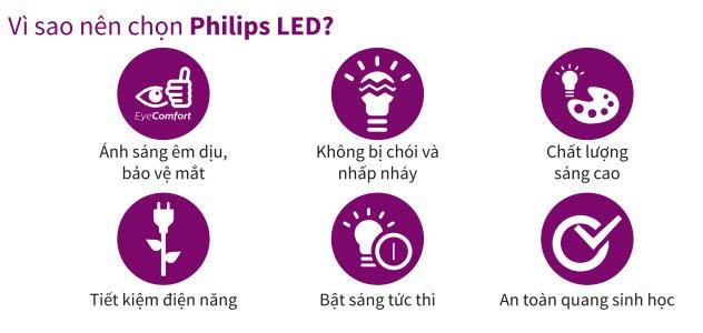 Tại sao nên chọn Philips LED?