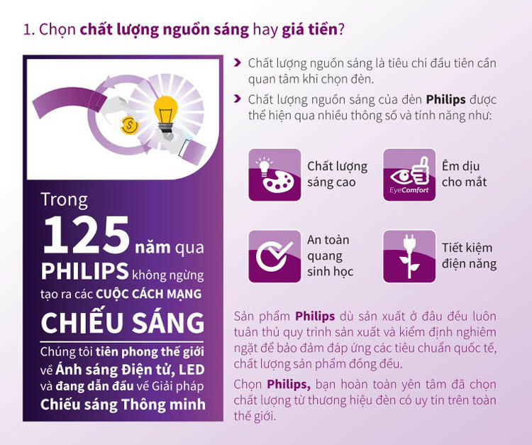 Ưu điểm đèn âm trần Philips