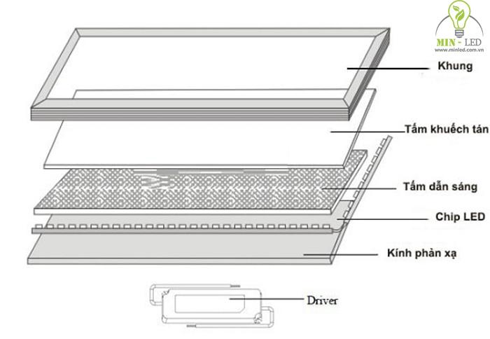Cấu tạo đèn LED Panel Philips chắc chắn bền đẹp - 1
