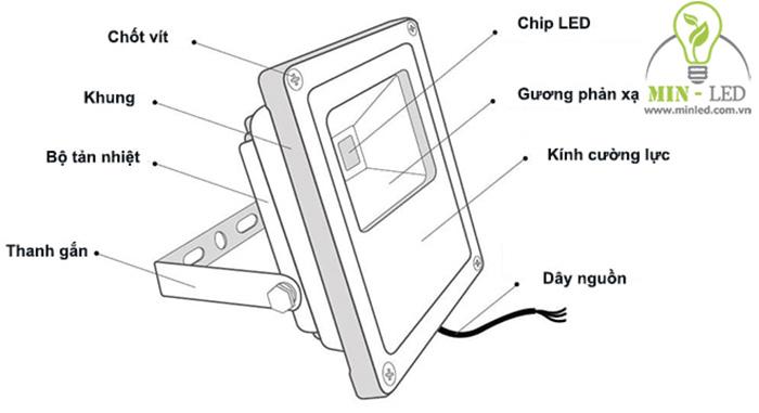Bạn cần nắm được cấu tạo chi tiết của đèn pha LED để việc lắp đặt được chính xác nhất -1