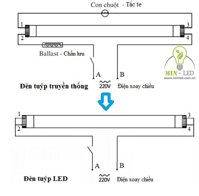 Đèn tuýp LED Philips đạt độ an toàn tối ưu khi sử dụng - 1