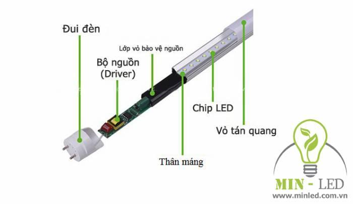 Cấu tạo của đèn LED bán nguyệt Philips