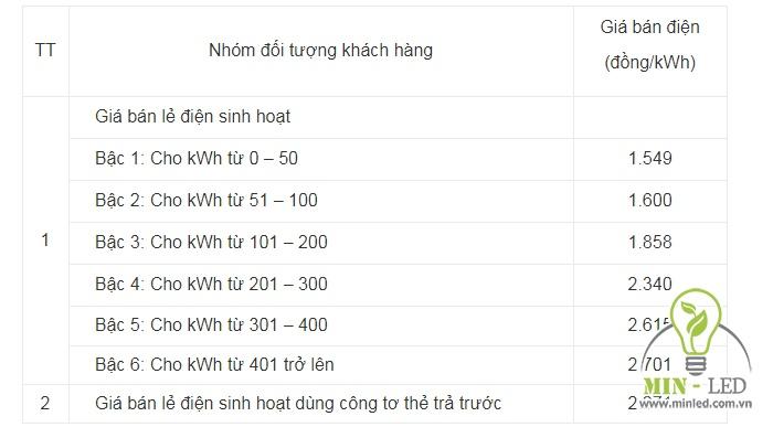 1 số điện bằng bao nhiêu kw