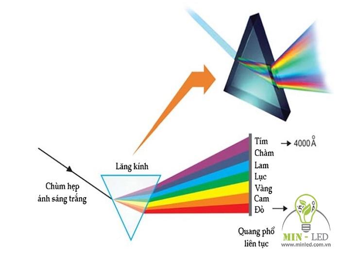 sóng ánh sáng là gì 1