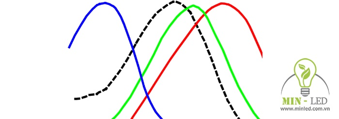 sóng ánh sáng là gì
